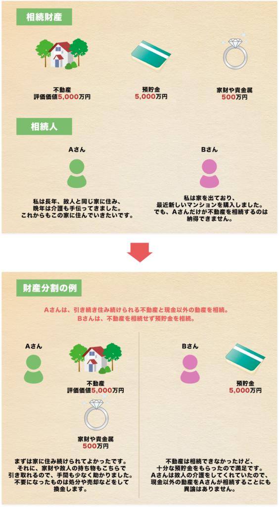 財産分割の例